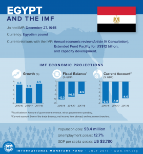 Egypt and IMF