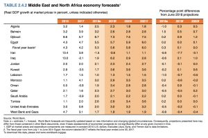 World Bank's Forecast about Egypt's Economy