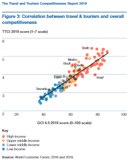 Correlation between Travel & Tourism and Overall Competitiveness