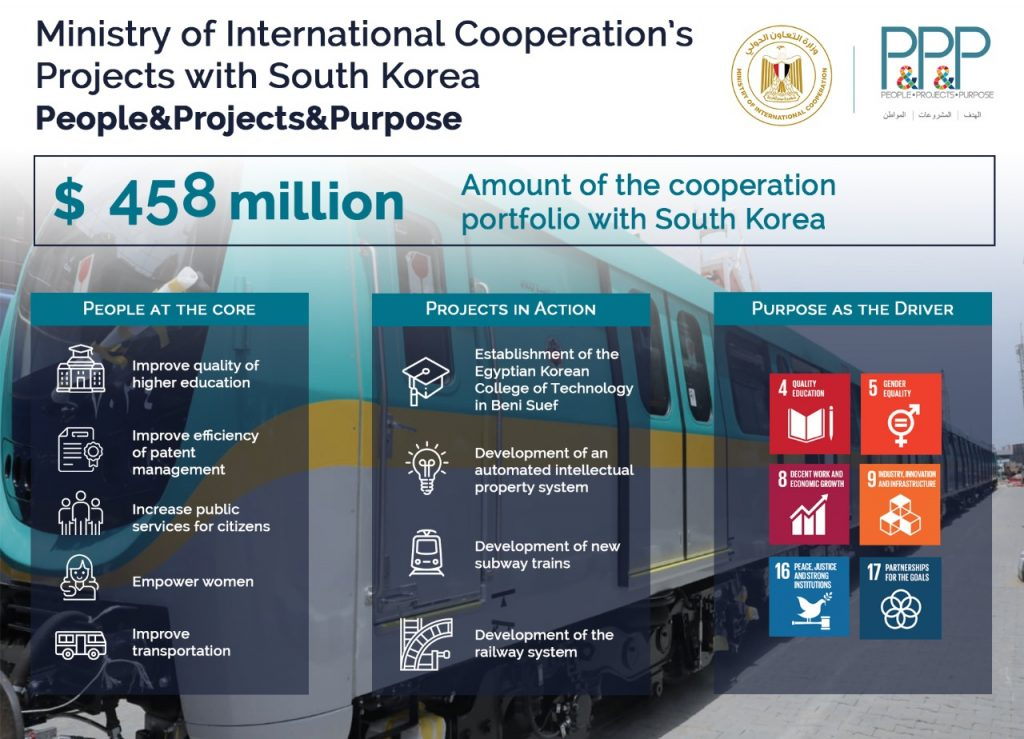 The International Cooperation Ministry's Projects with South Korea